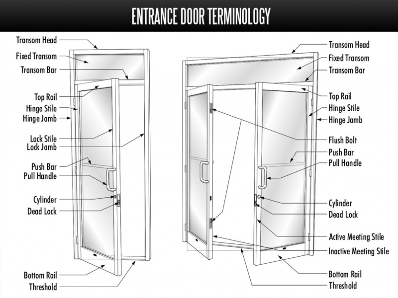 Entrance Door Terminology - Long Island Commercial Glass Repair ...